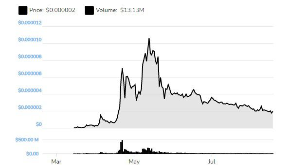 Safemoon Prices Are Dipping: What's Happening?